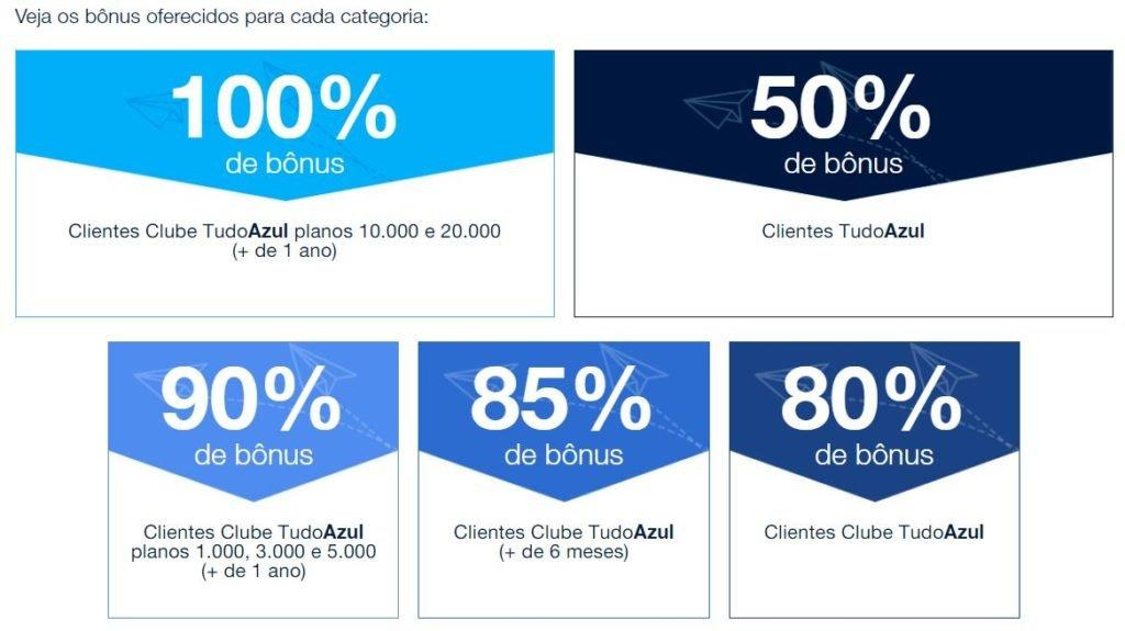 TudoAzul: Ganhe até 100% de bônus na transferência de pontos do cartão de crédito