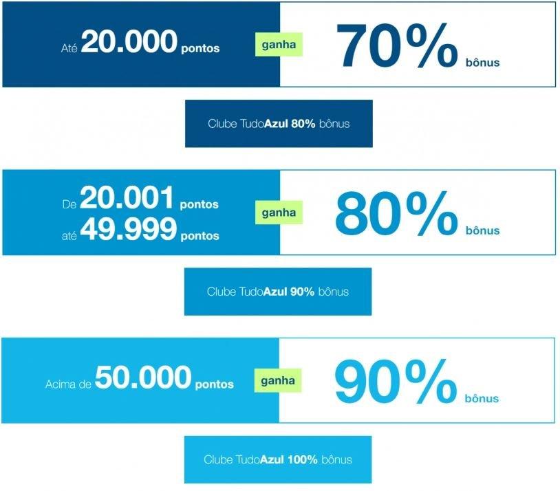 TudoAzul oferece até 100% de bônus na transferência de pontos do cartão