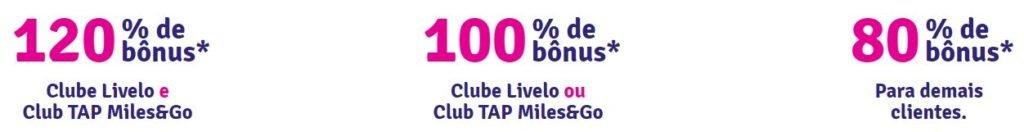 Livelo: Transfira seus pontos para o TAP Miles&Go e ganhe até 120% de bônus