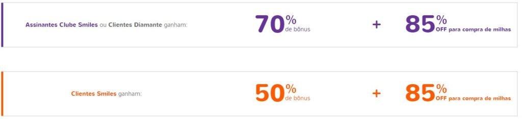 Prorrogado! Transfira seus pontos e ganhe até 70% de bônus + 85% de desconto na compra de milhas na Smiles