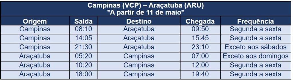 Azul retoma operação em Araçatuba com três voos diários
