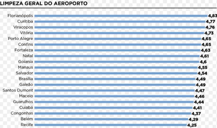 Aeroporto Internacional de Florianópolis é eleito o melhor do Brasil