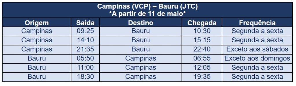 Azul retoma operação em Bauru com três voos diários