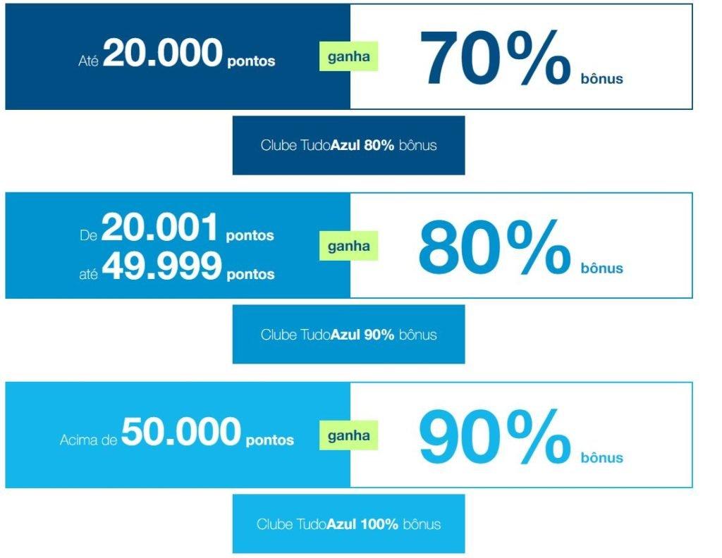 TudoAzul: Ganhe até 100% de bônus nas transferências de pontos do cartão de crédito